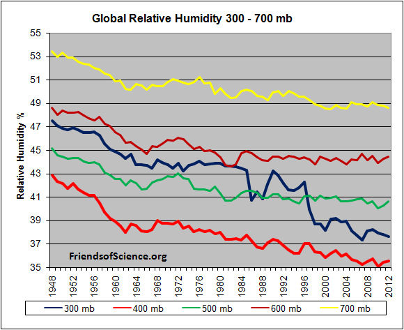 GlobalRelativeHumidity300_700mb