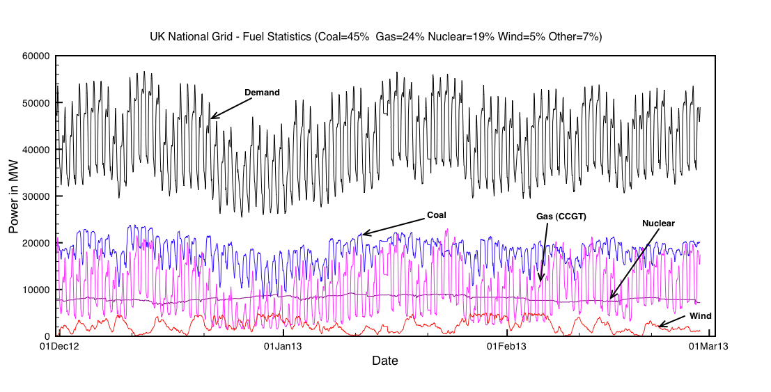 Fig 1: Actual statistics on UK power consumption from December 2012 to March 2013 on an hourly basis. Power provided by Coal fired  stations are in blue. That from Gas fired power stations are in purple and the contribution from wind is in rad.