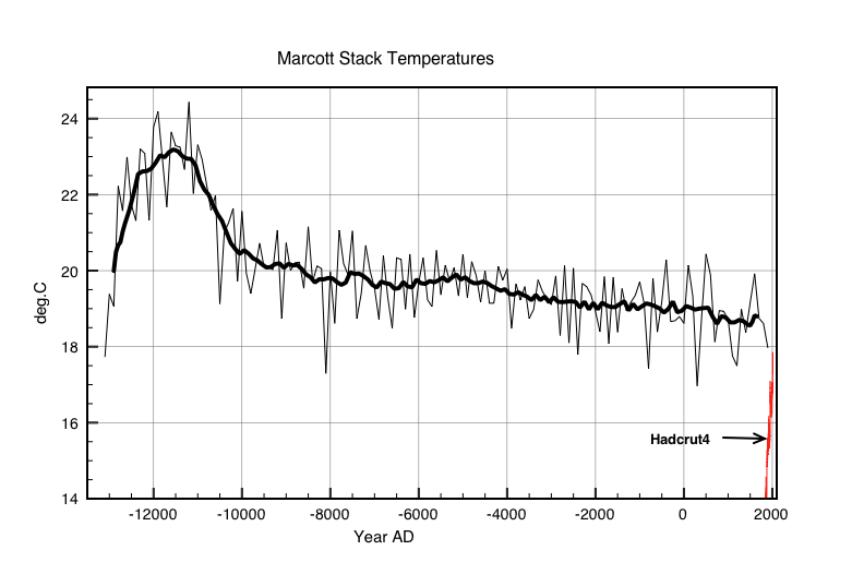 Figure 2: Area averaged temperatures for the 73 proxies. 