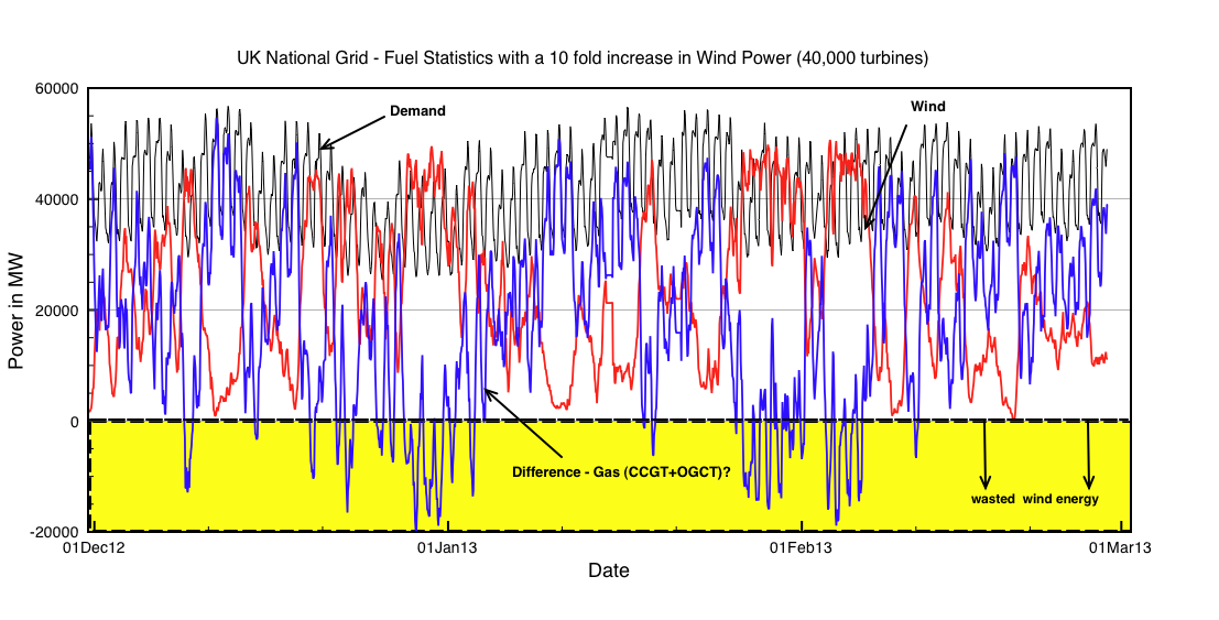 Figure 2: Effect of a 10 fold increase in wind power on the UK grid. The rapid massive intermitancy of wind would need to be offset by fast power delivery from gas generation. A fixed nuclear base load would only reduce the scale of the rapid response needed by Gas. Shown in yellow is wind energy discarded bu still paid for.