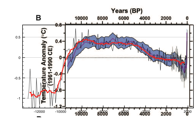"Figure 1: Proxy temperature anomalies compared to those of Fig 1: Marcott et al. and Hadcrtut4. The proxies have been re-normalised +0.3 C to ""match"" 1960-1991"