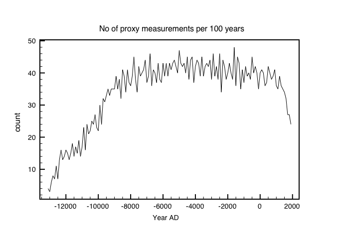 Fig 3: Number of proxy temperature measurements in each 100 year bin . The best coverage is between 1000 and 9000 YBP.