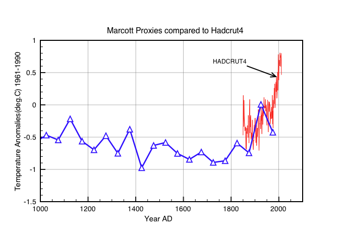 Figure 2: Global temperature anomalies using the modified dates (Marine09 etc). proxies are averaged in 50 year time intervals.