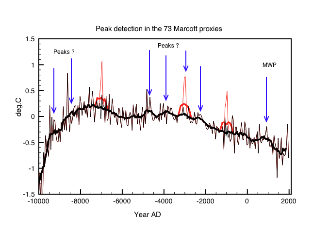 Fig1: Comparison of proxy anomalies (relative to -3550 to -2550BC) with and without added peaks (shown in red). The curves are smoothed  5 point averages. The blue arrows show potential real peaks in the data including the Medieval Warm Period.