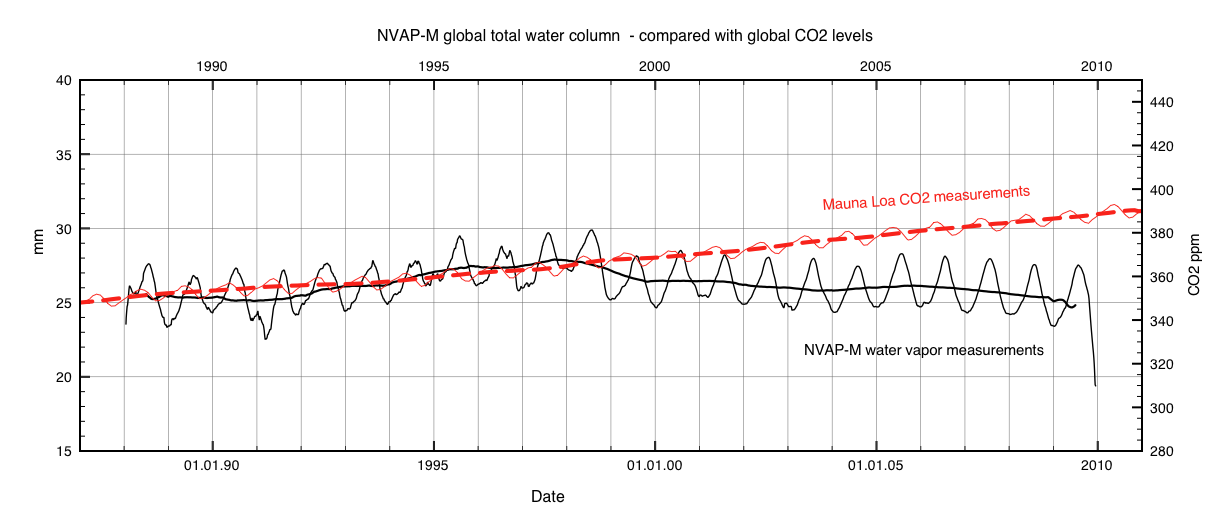 Fig1: Total precipitative H2O (running 30 day average) compared to Mauna Loa CO2 data in red. The central black curve is a running 365 day average.