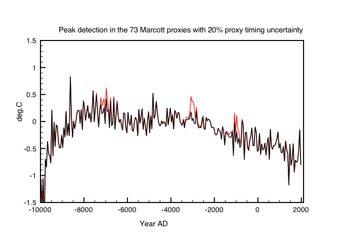 Fig2: Result after adding peak based on a  randomized time within 0.2*resolution. Effectively only the peak at 3000BC is still discernable.
