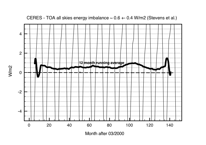 Fig 1: CERES TOA energy imbalance for all skies. Data from http://ceres-tool.larc.nasa.gov/