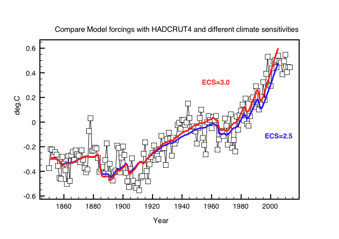 Figure 3: Comparison of CMIP5 models with Hadcrut4 data for different ECS.