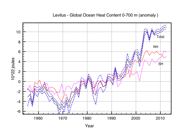 Fig2: Heat content anomaly 0-700m relative to 1980. The dashed blue curves show the uncertainty in the global value. The red and magenta curves show the Norther and Southern hemispheres respectively