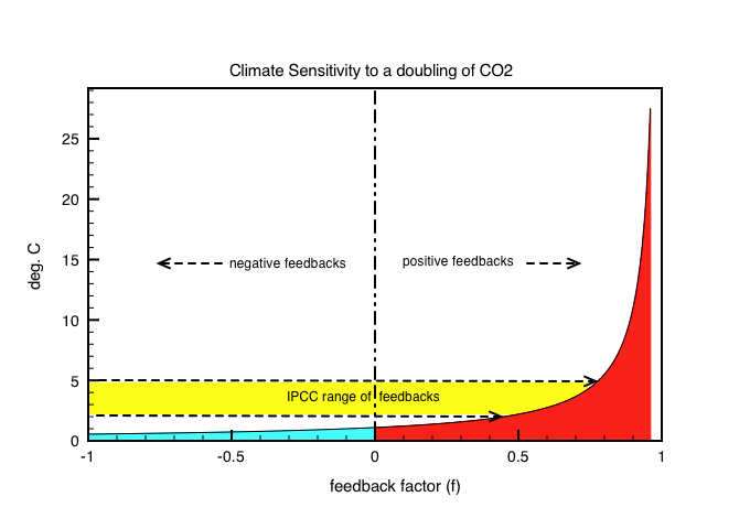 "Fig 1: Positive feedbacks can soon blow up ""climate sensitivity"". Negative feedbacks are stable."
