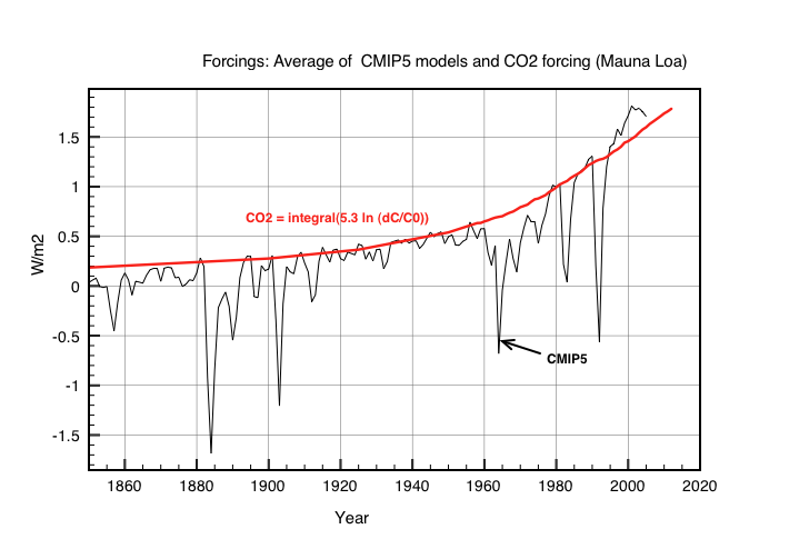 Fig2: Comparison of a pure CO2 GHG forcing and the CMIP5 avergaed forcings used to hindcast past temperature dependency since 1850.
