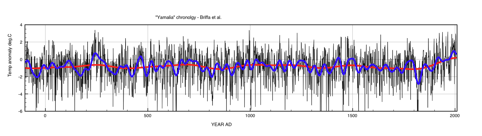 Fig 2: Temperature anomalies derived from Yamalia chronology. Blue curve is a 15year smoothing FFT filter. Red curve is a 100y FFT filter.