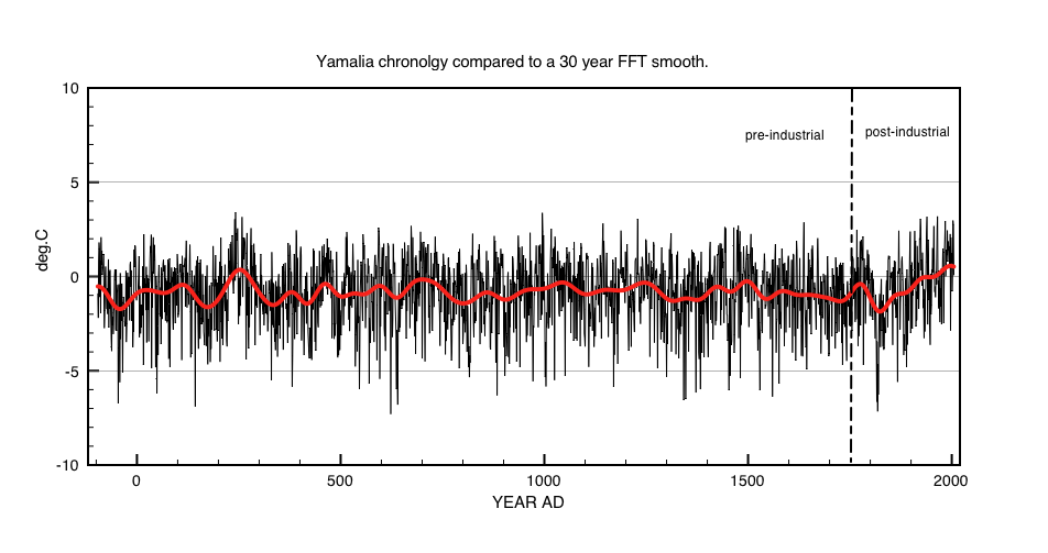 "Fig1: Temperature anomalies (relative to 1961- 1990) for  ""Yamalia chronology . Red curve is a 30 year FFT filter smooth."