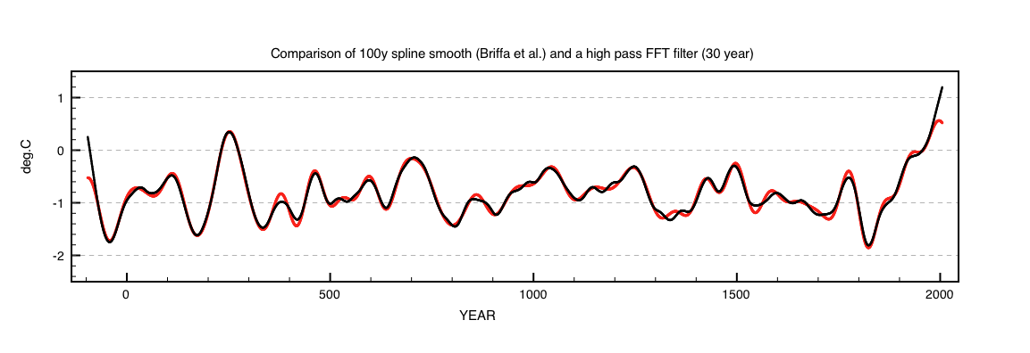 Fig 3a: Comparison of the Briffa 100year spline filter and the 30year FFT filter