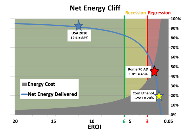 Net Energy Cliff and human development
