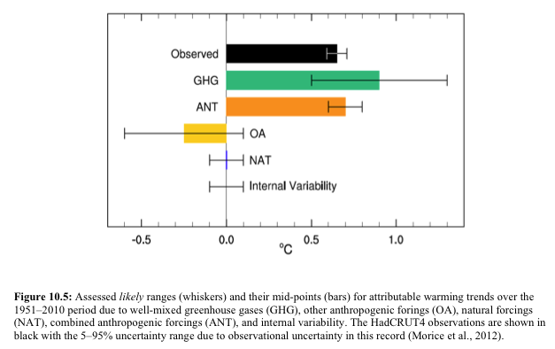 Fig 10.5 from AR5. ANT is the net anthropogenic forcing. I do not understand how the ANT errors get smaller after adding GHG and OA together !