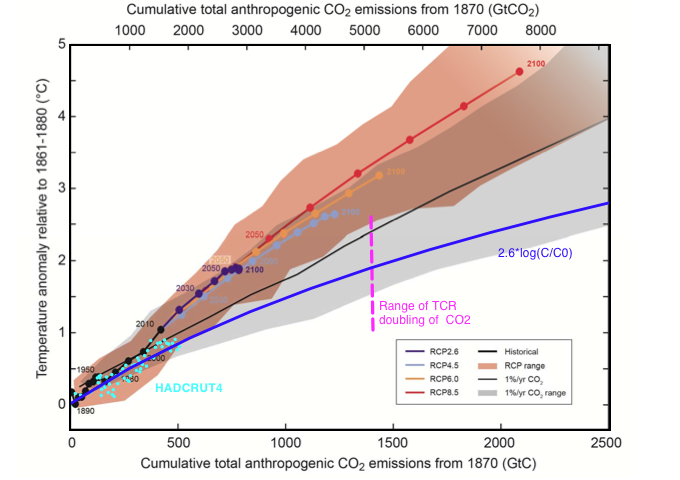 Figure 1: Overlayed on figure 10 from the SPM are Hadcrut4 data points shown in cyan where  CO2 is taken from Mauna Loa data.  Gtons of anthropogenic CO2 are calculated relative to 1850 and scaled up by a factor 2.3 because 43% of anthropogenic emissions remain in atmosphere. The blue curve is a logarithmic fit to the Hadcrut4 data. This is  because CO2 forcing is known to depend on the logarithm of CO2 concentration and is certainly not linear.  This is derived in Radiative forcing of CO2