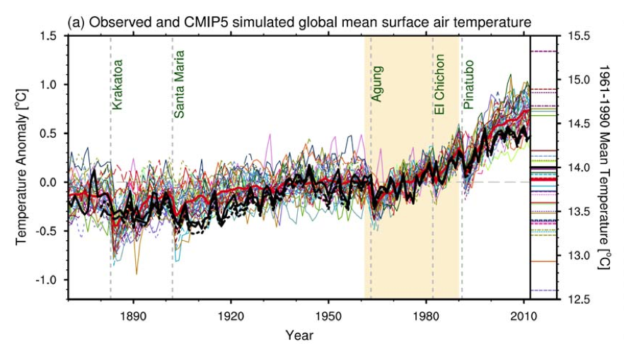 Fig 9.8 from AR5: CMIP5 model results compared to observations. Thick red curve is the multi-model mean. Observations lie well below models during the post 1998 hiatus.