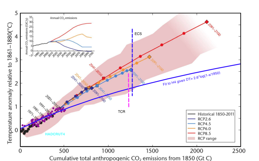 Figure 2: A clearer version of the comparison with Figure 10 is this one taken from the slides of the cabinet presentation by Prof. Walport. The overlay with the data is good showing consistency of carbon counting. I left out many of the 19th century points due to poor knowledge of CO2 levels.