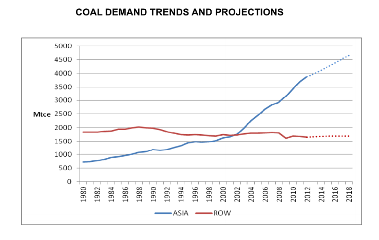 Rapid Rise of Coal in ASIA - so far mainly from China. ROW =Rest of the World.