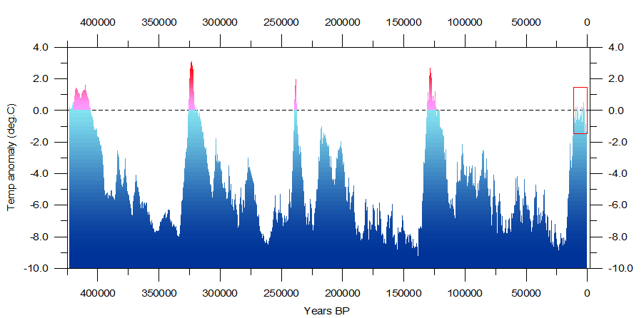 Figure 1: from  Climate4you: Reconstructed global temperature over the past 420,000 years based on the Vostok ice core from the Antarctica (Petit et al. 2001). The horizontal line indicates the modern temperature. The red square to the right indicates the time interval shown in greater detail in the following figure.