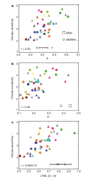 """Indices from models of different sensitivity and """"observations (ERAI and MERRA)"""