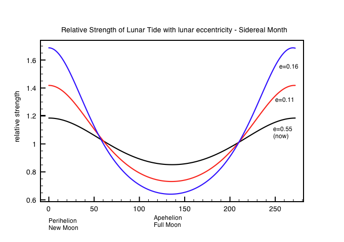 Variation in strength of lunar tides with orbital  eccentricity relative to today.