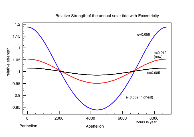 Relative strength of the solar lunar tidal force - proportional to 1/R^3