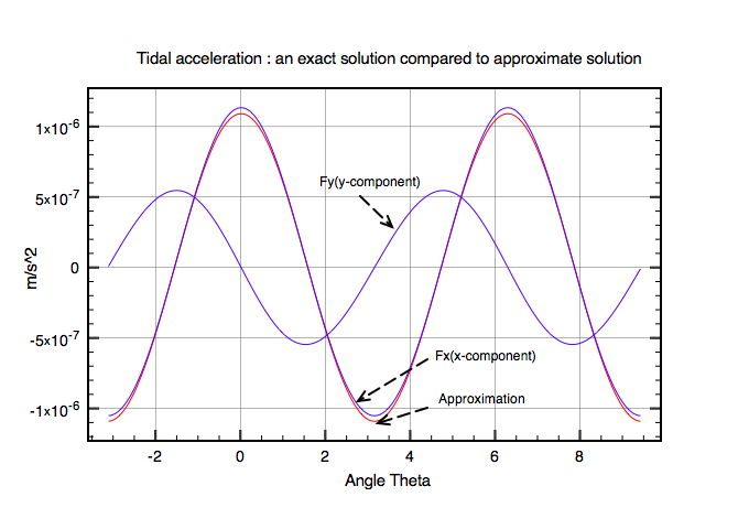 Fig 3: Comparison of the exact solution for tides with the approximation. There is now a significant vertical (y) component to the tidal force.