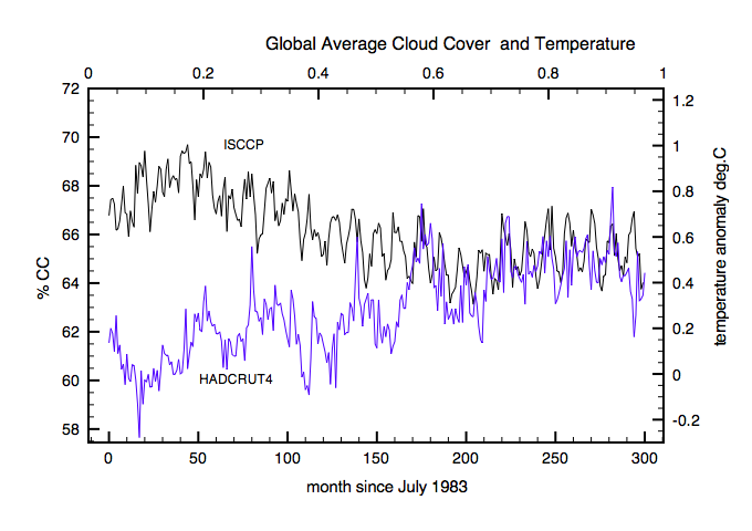 Figure showing the ISCCP global averaged monthly cloud cover from July 1983 to Dec 2008 over-laid in blue with Hadcrut4 monthly anomaly data. The fall in cloud cover coincides with a rapid rise in temperatures from 1983-1999. Thereafter the temperature and cloud trends have both flattened. The CO2 forcing from 1998 to 2008 increases by a further ~0.3 W/m2 which is evidence that changes in clouds are not a direct feedback to CO2 forcing.