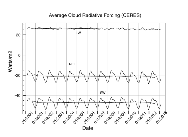 CERES measured data on global cloud forcing. Reflected short wave radiation reduces surface heating by ~44 watts/m2 which is offset by cloud absorption of outgoing IR therefby increasing the greenhouse effect from clouds by ~26watts/m2. This results in a net cooling effect from cloudy skies globally of -22 watts/m2. This figure is used to define the NCF = 0.91. [5]