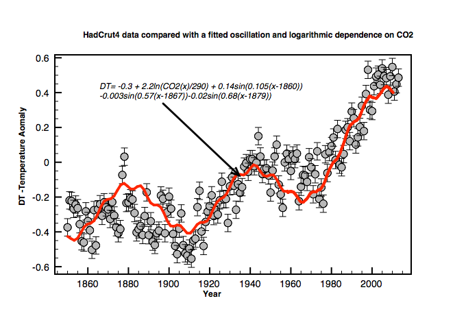 Fig 3: Overall fit to 164 years of global temperature data (HADCRUT4)