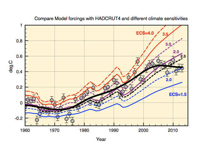 Comparison of ECS with H4 anomalt details since 1960.