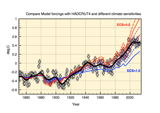 Comparison of H4 to ECS values ranging from 1.5-4C. The thinbk black line is the 5 year running average of anomaly data