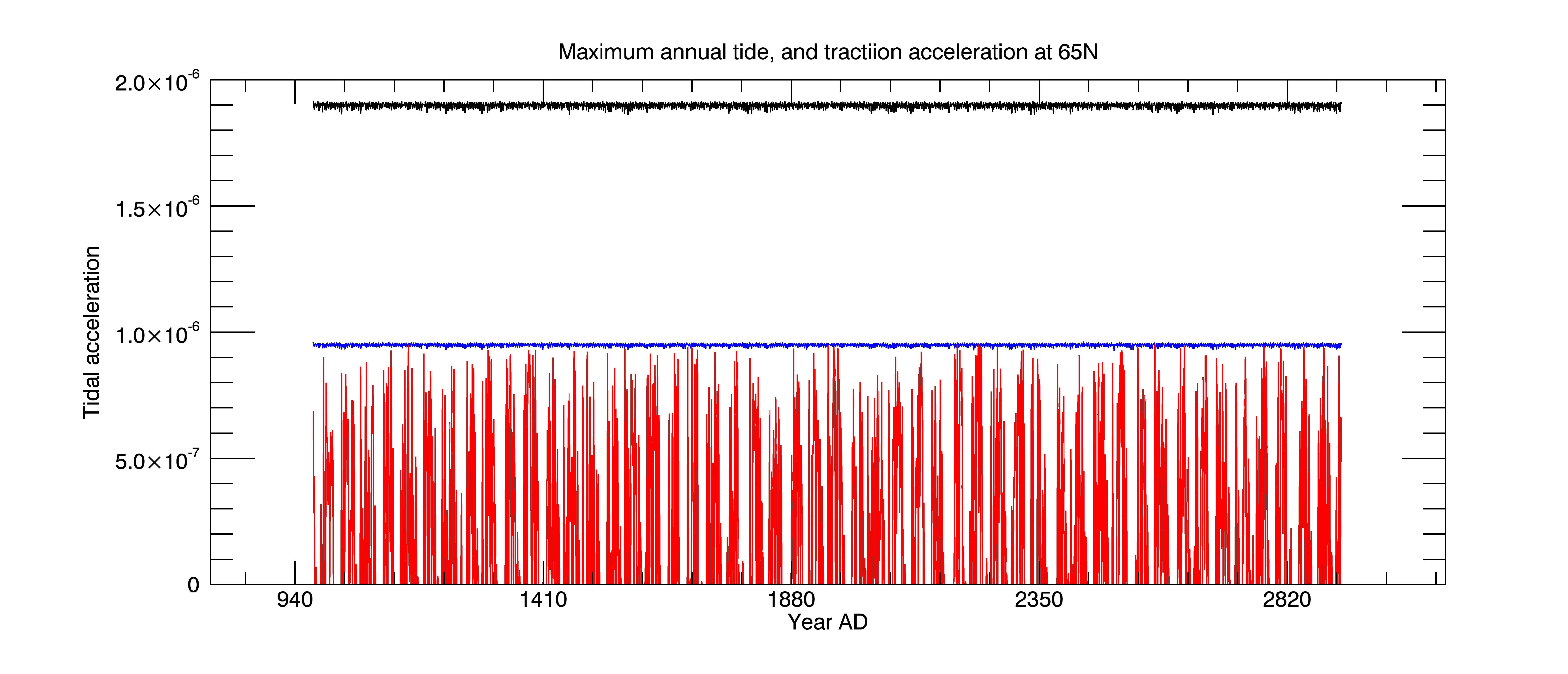 The black curve shows the annual maximum tide. The blue curve shows independently the maximum tractional tide at 65N. Both are essentially constant with time. However the melt index shown in red shows a regular ~40 year cycle showing coincidence of maximum tide and high summer insolation.