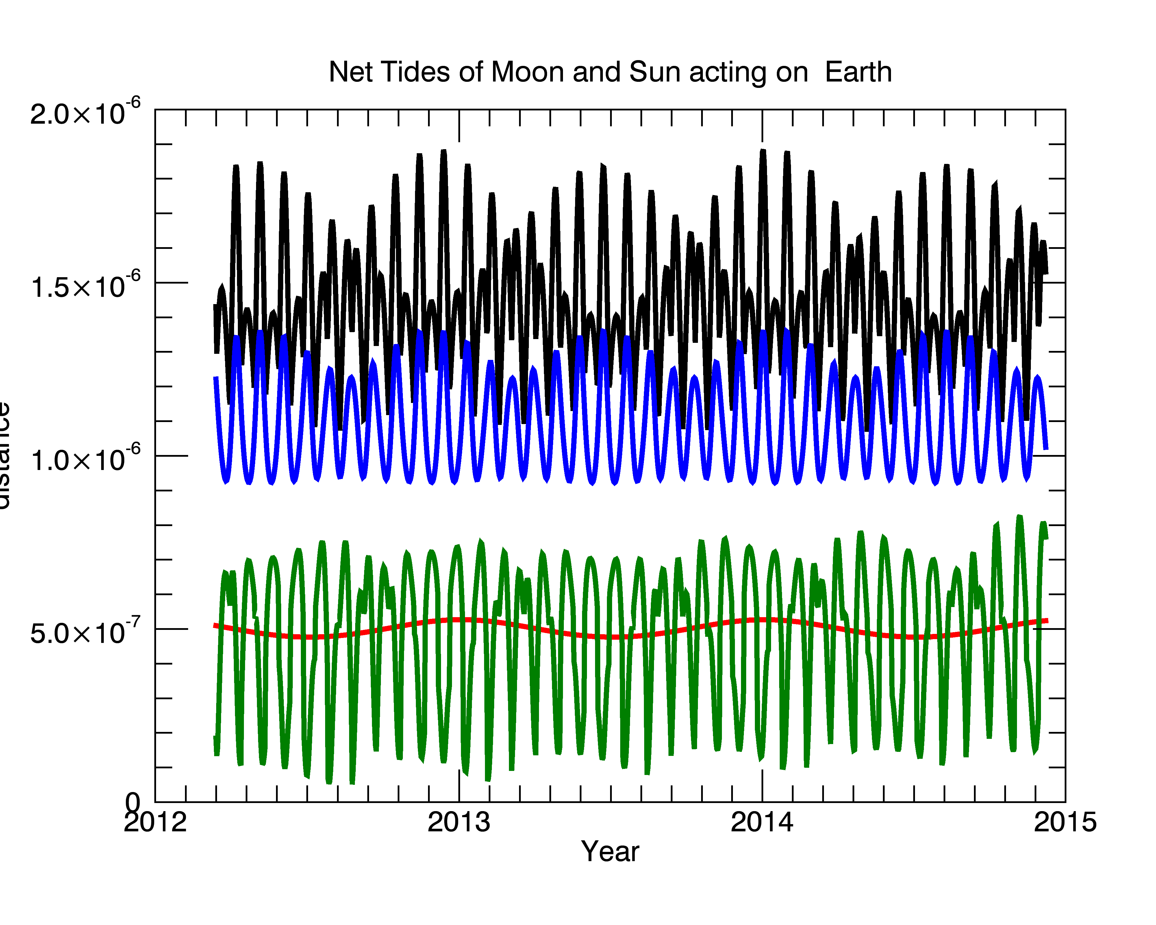 Recent daily tidal components. The lunar tide is shown in blue, the solar tide in red. Green shows the tractional acceleration at 65N.