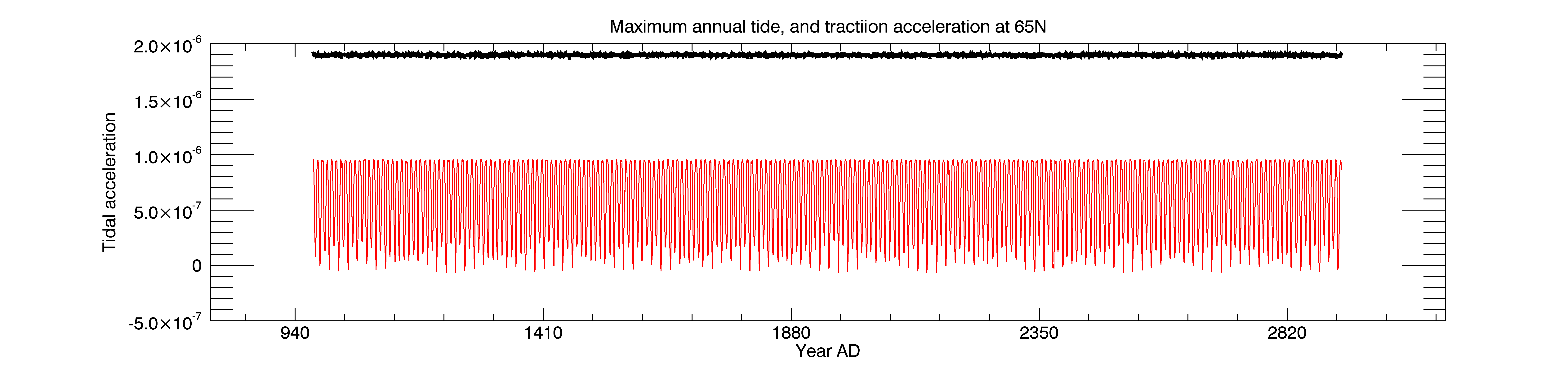 Maximum annual tides and their tractional force exerted at 65N