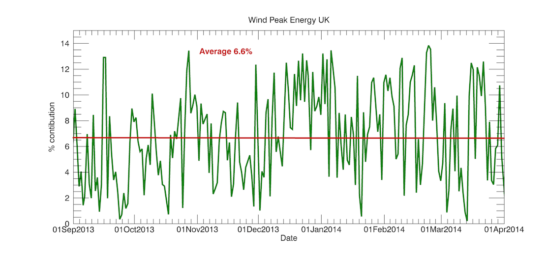 wind-percent