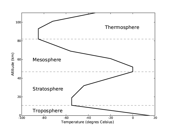 Figure 1: Temperature profile of the atmosphere