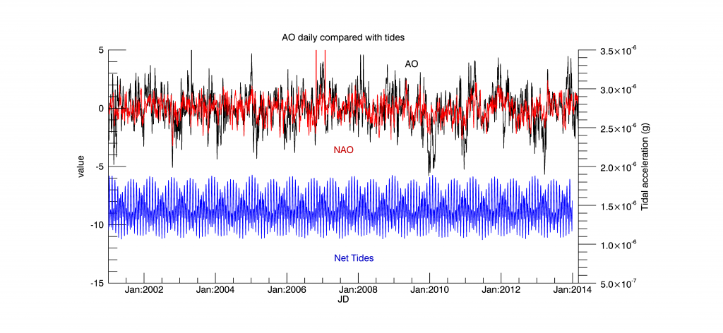 Arctic Osclilation (AO) and North Atlantic Oscilation (NAO) indices. Shown in Blue is the net lunar-solar tidal acceleration  from 2001 until 2014.
