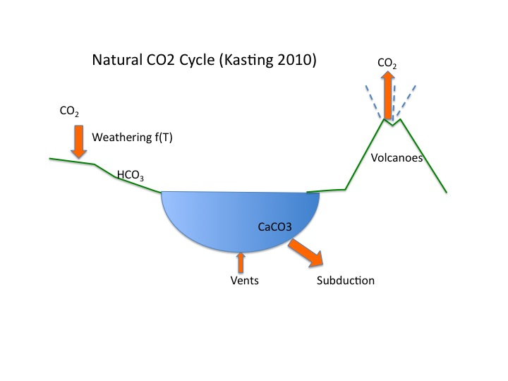 Diagram of carbon balance of CO2 in atmosphere and plate tectonics on earth