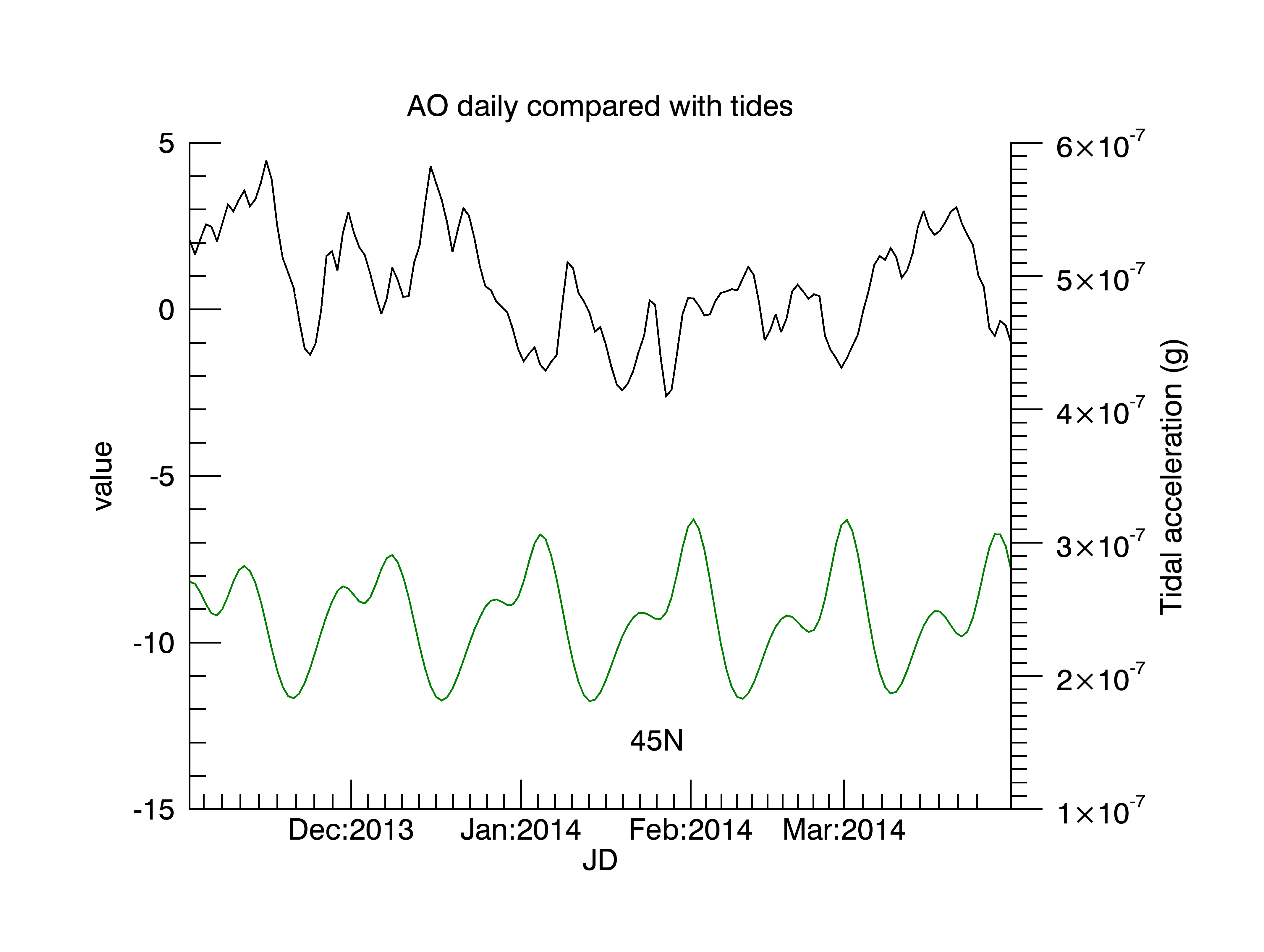 Winter 2013/14 AO compared to tidal tractional acceleration at 45°N