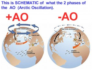 Schematic of Arctic Oscillation
