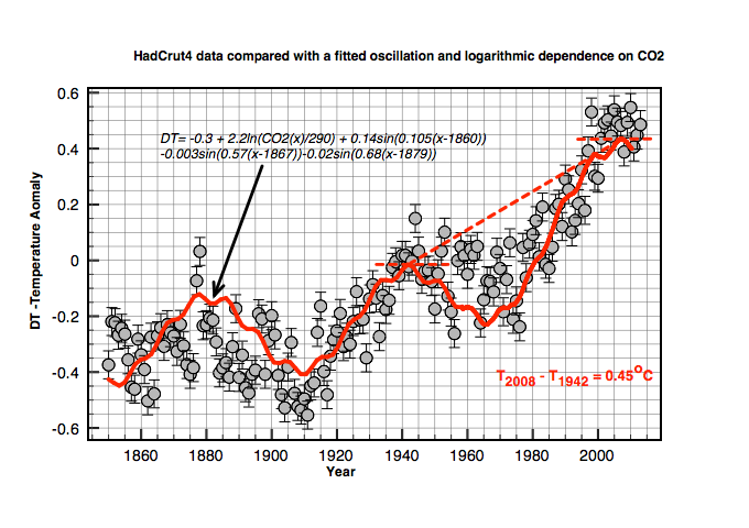 Figure 1. A Fit to HADCRUT4 temperature anomaly data