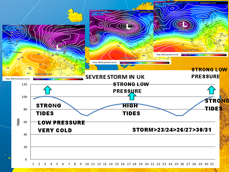 December storms 2013. Slide prepared by Robero Madrigali showing how each storm coincided with maximum tides. The strongest tides of the year  coincided with the December 5-6 storm.
