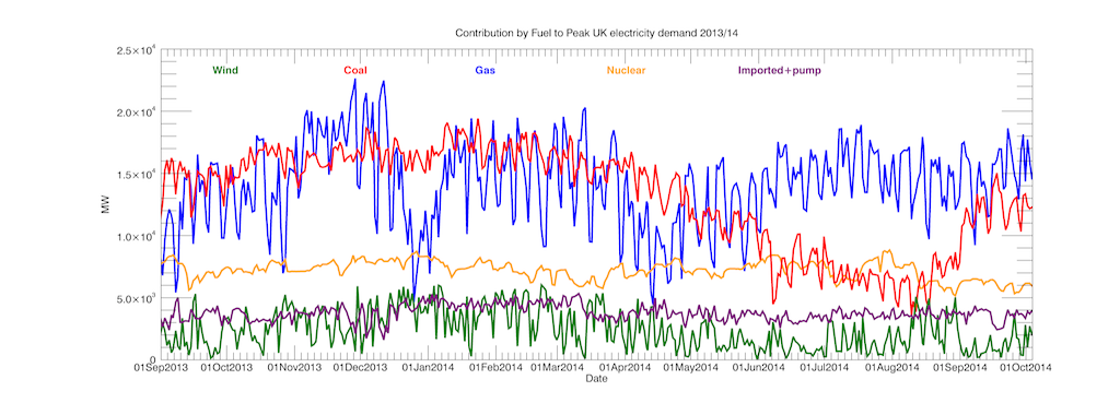 Power delivery by Fuel type to meet Peak demand every day since September 2013. Weekdays peak demand occurs around 18:00 and fat weekdays around 20:00.