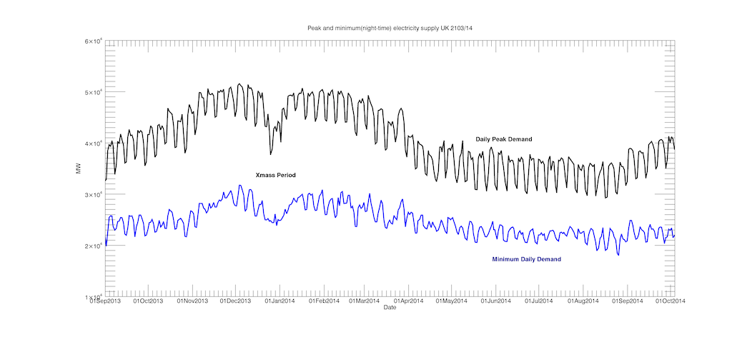 Daily Peak and Minimum demand  over  a 13 month period Sep 2013 to Oct 2014