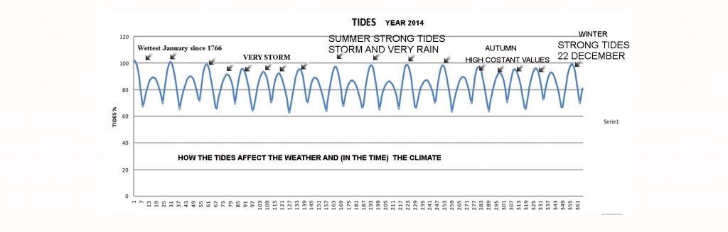 TIDES-STORM-AND-RAIN2014