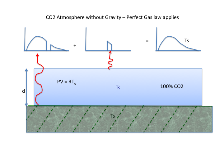 Fig 1: Zero gravity CO2 atmosphere held in place by thin membrane over surface at temperature Ts