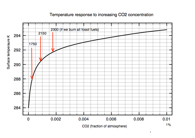 CO2 greenhouse effect for concentrations up to 0.1 C. Shown are the direct surface temperature responses under business as usual.